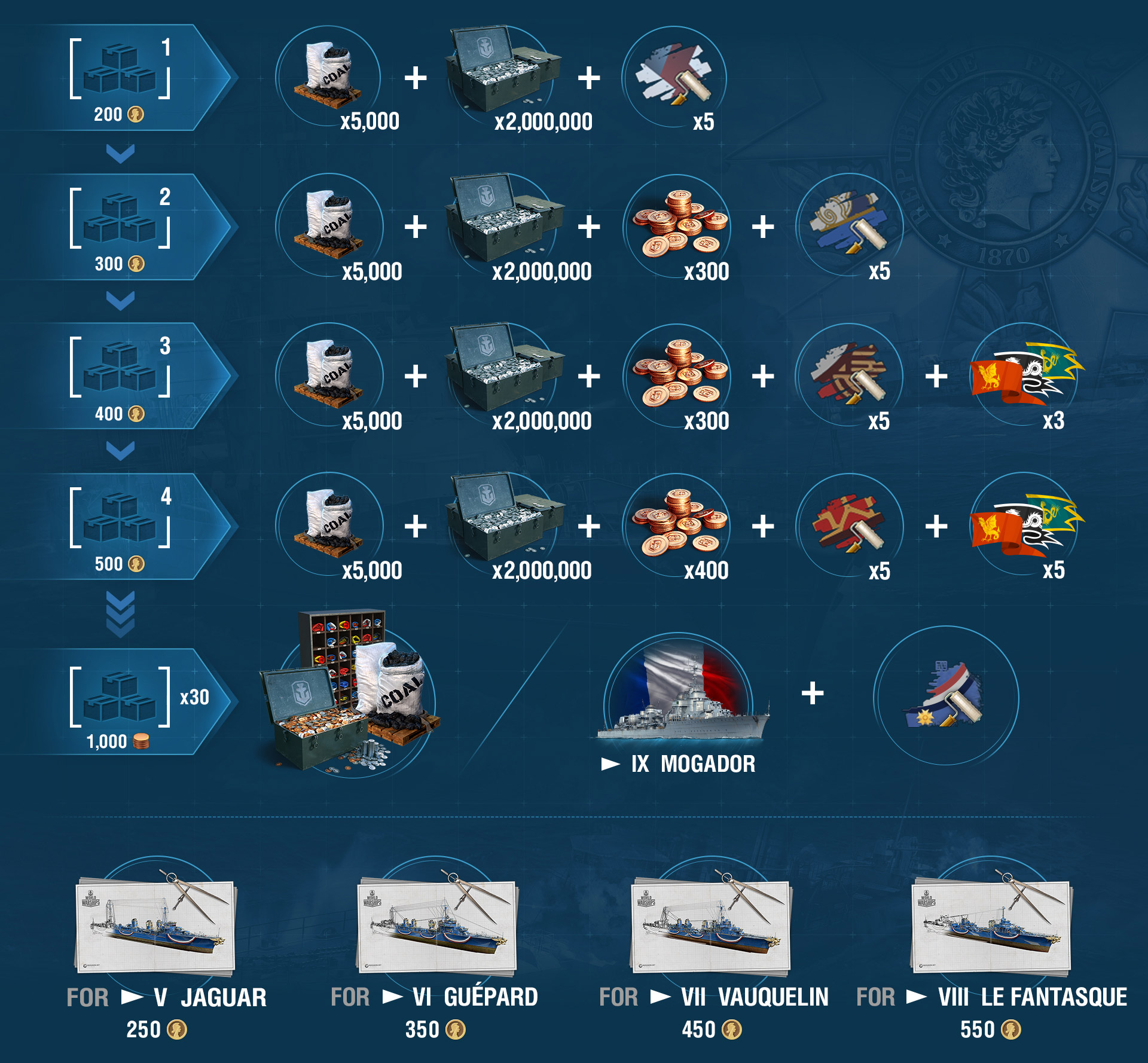 Premium Shop in August: French Offensive | World of Warships