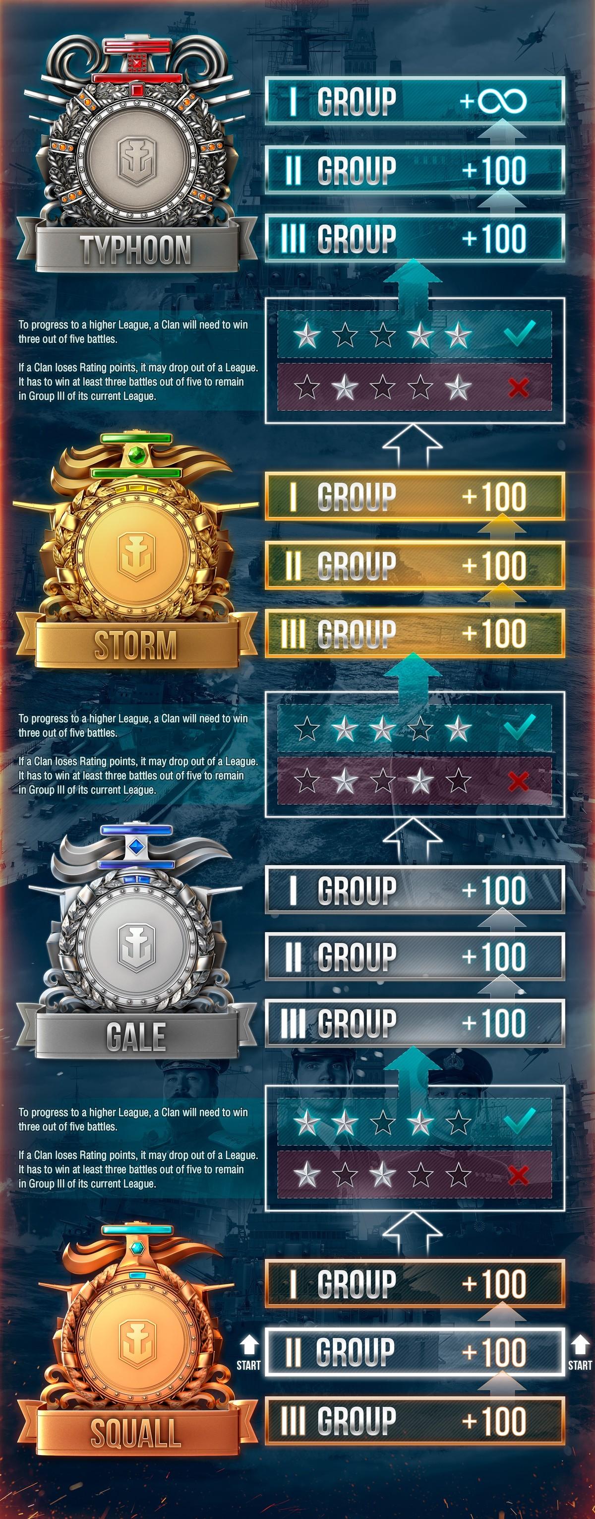 Clan Battles | World of Warships